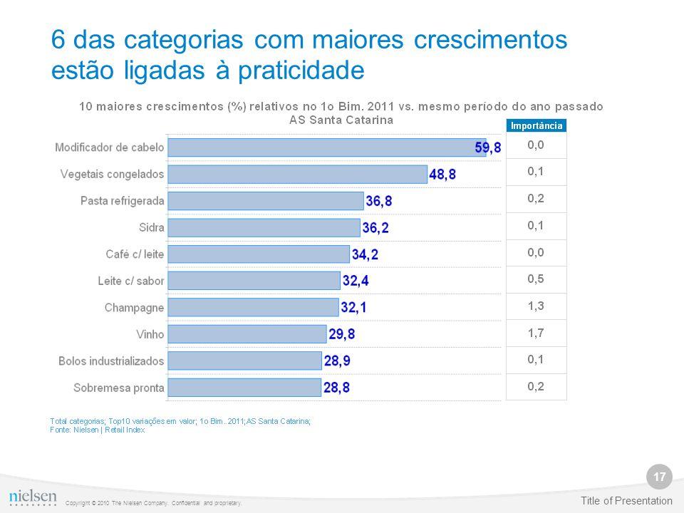 6 das categorias com maiores crescimentos estão ligadas à praticidade