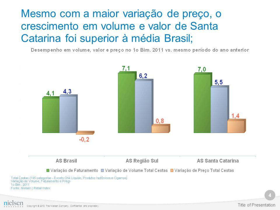 Mesmo com a maior variação de preço, o crescimento em volume e valor de Santa Catarina foi superior à média Brasil;