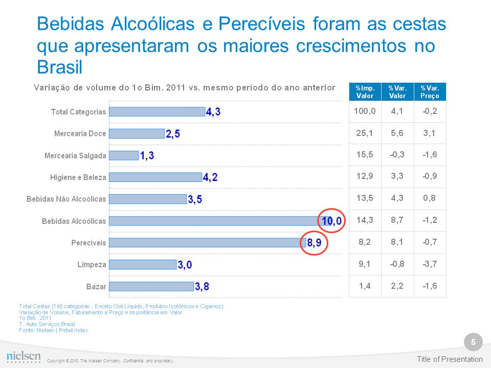 Bebidas Alcoólicas e Perecíveis foram as cestas que apresentaram os maiores crescimentos no Brasil
