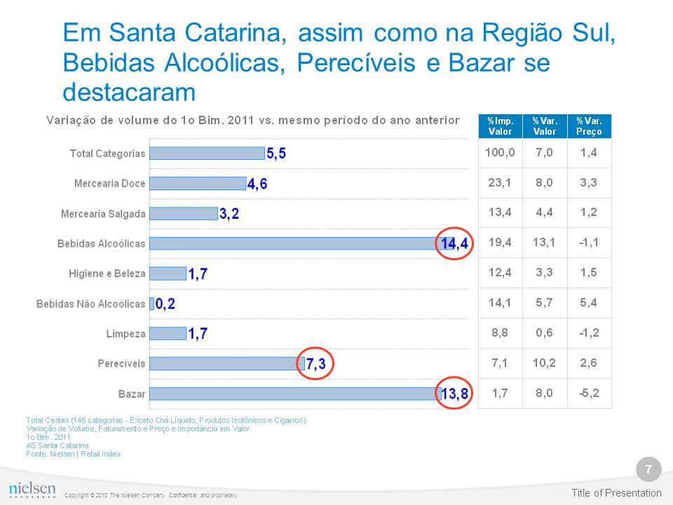 Em Santa Catarina, assim como na Região Sul, Bebidas Alcoólicas, Perecíveis e Bazar se destacaram