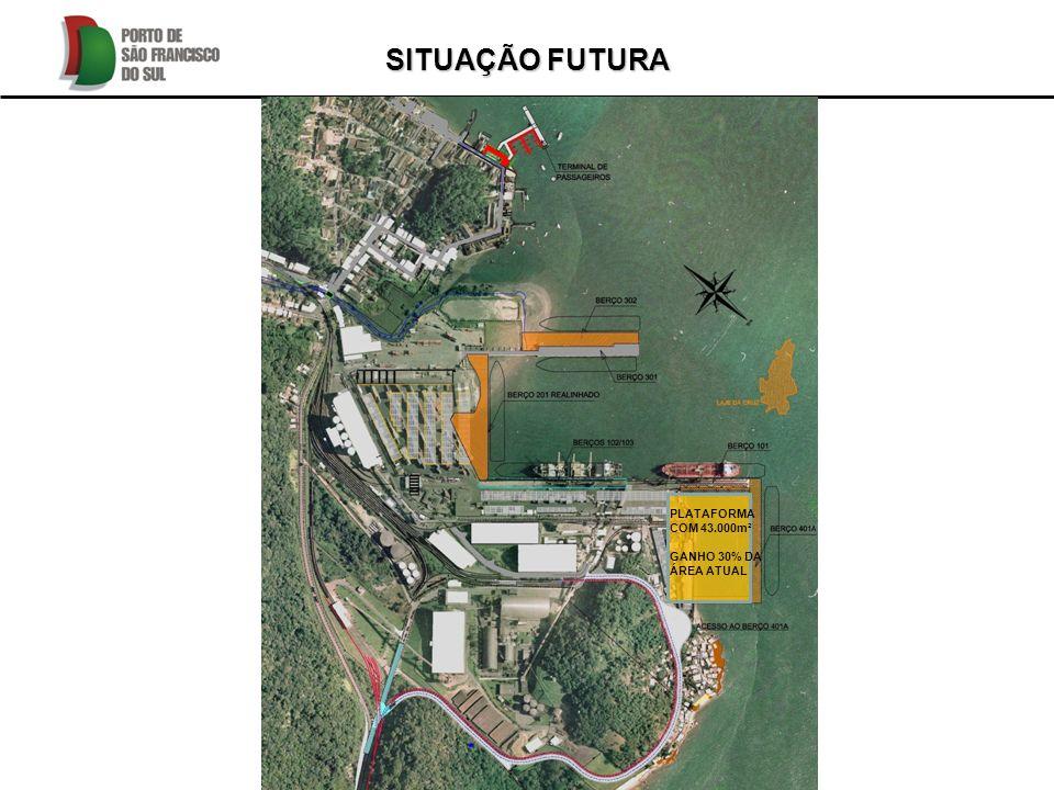 SITUAÇÃO FUTURA PLATAFORMA COM 43.000m² GANHO 30% DA ÁREA ATUAL
