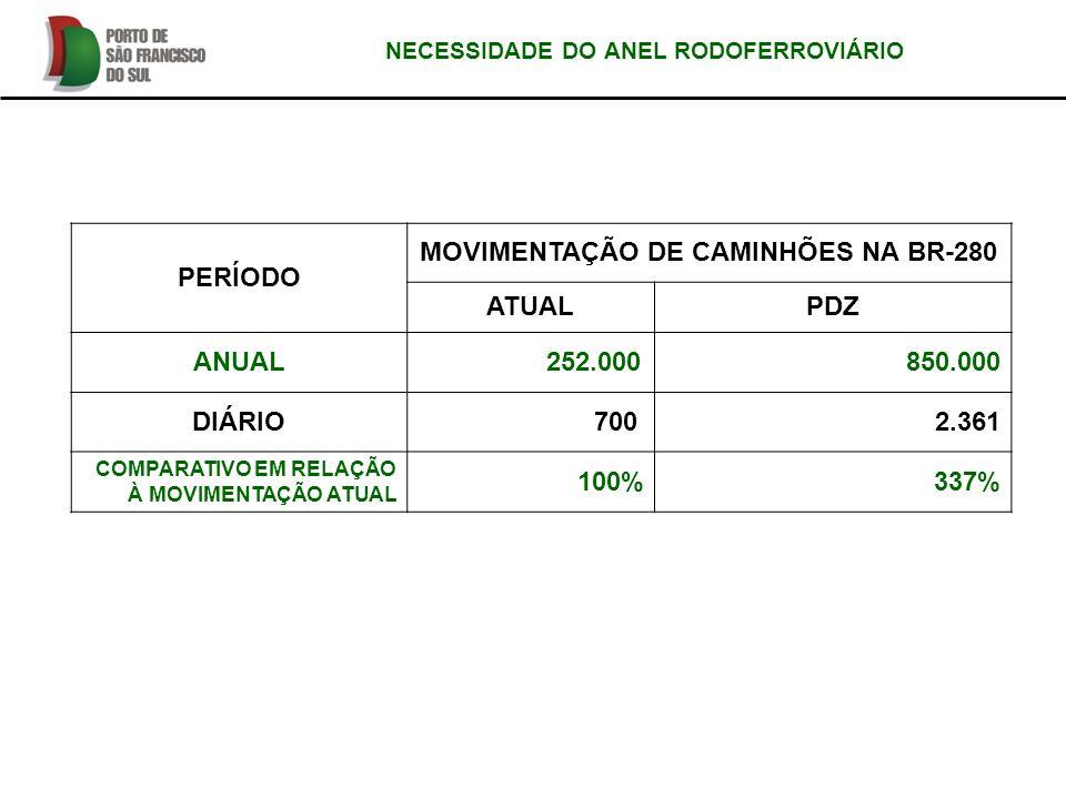 MOVIMENTAÇÃO DE CAMINHÕES NA BR-280 ATUAL PDZ ANUAL 252.000 850.000