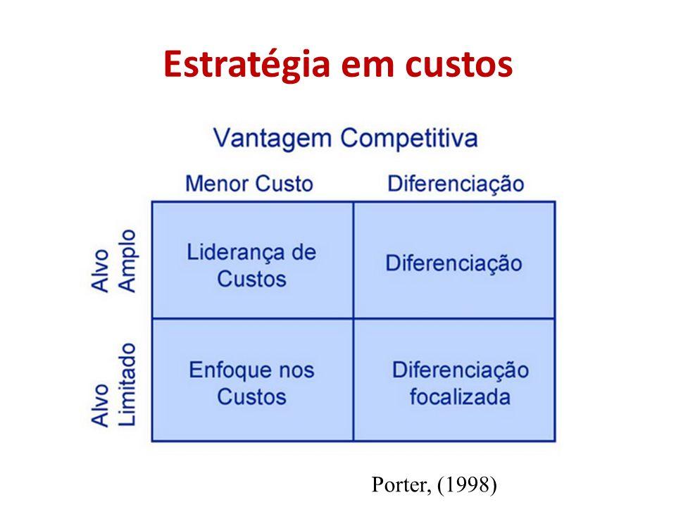 Estratégia em custos Porter, (1998)