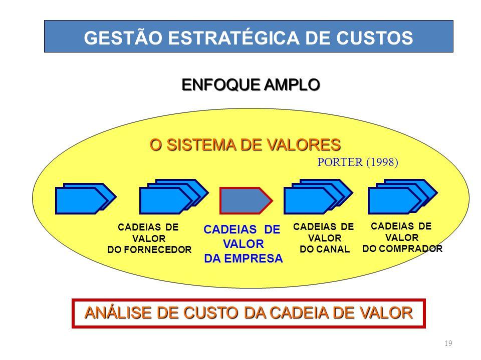 GESTÃO ESTRATÉGICA DE CUSTOS