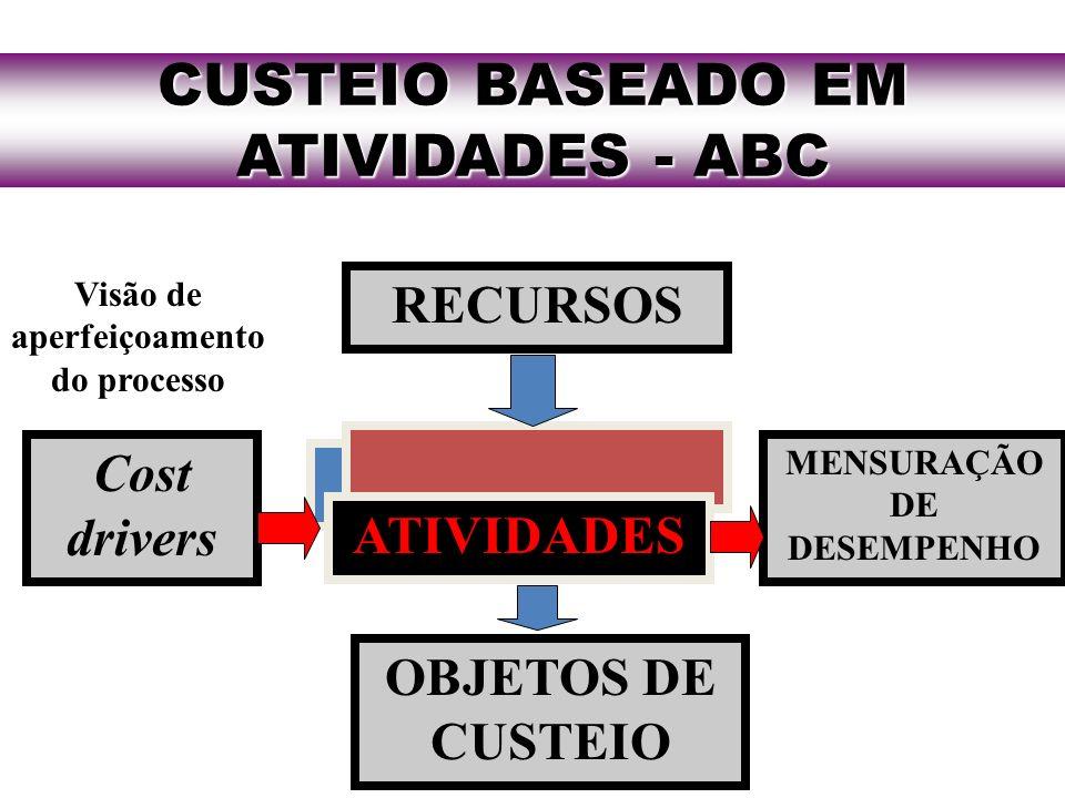 CUSTEIO BASEADO EM ATIVIDADES - ABC