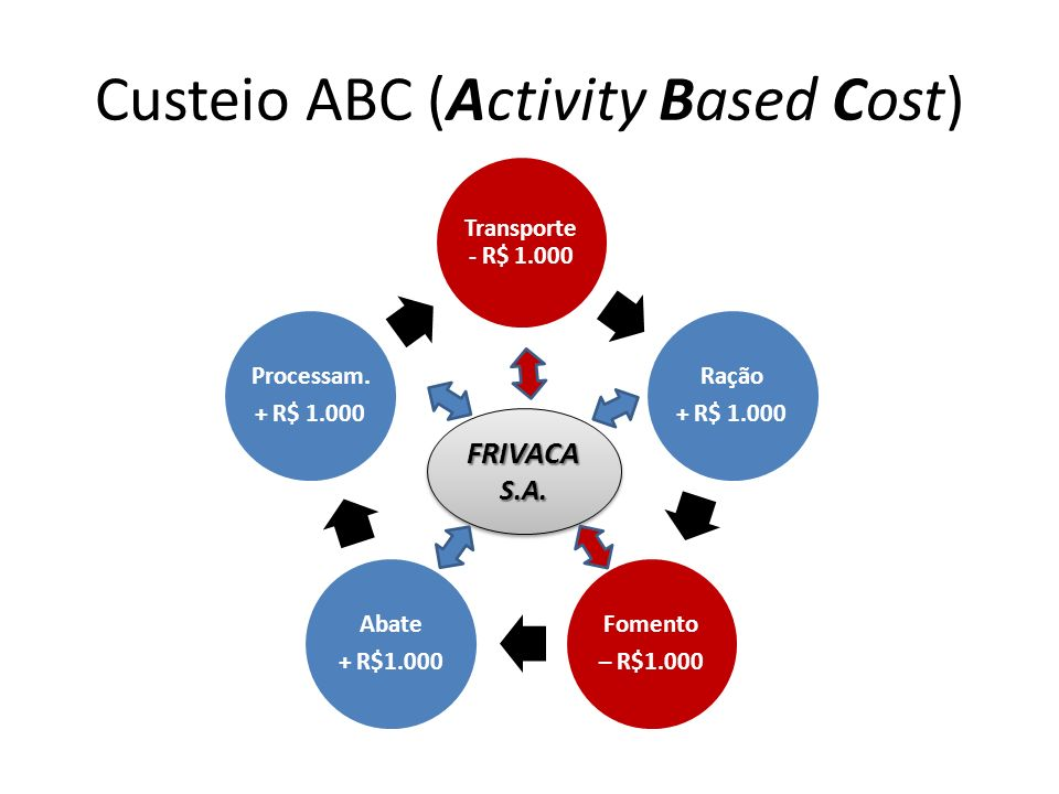 Custeio ABC (Activity Based Cost)