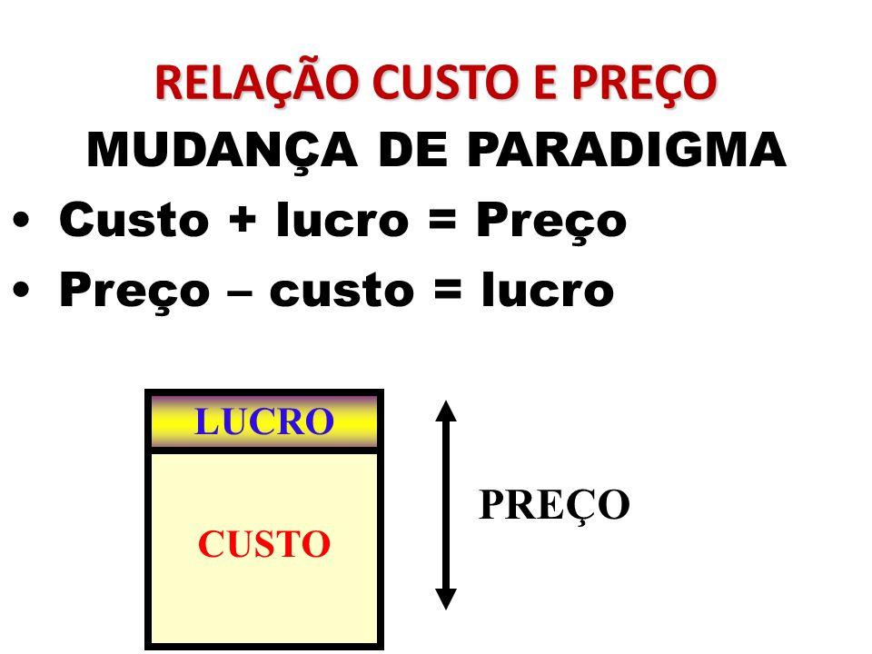 RELAÇÃO CUSTO E PREÇO MUDANÇA DE PARADIGMA Custo + lucro = Preço