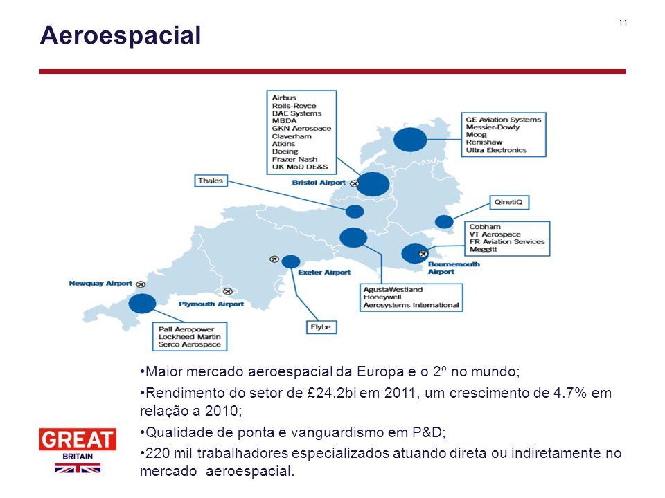Aeroespacial Maior mercado aeroespacial da Europa e o 2º no mundo;