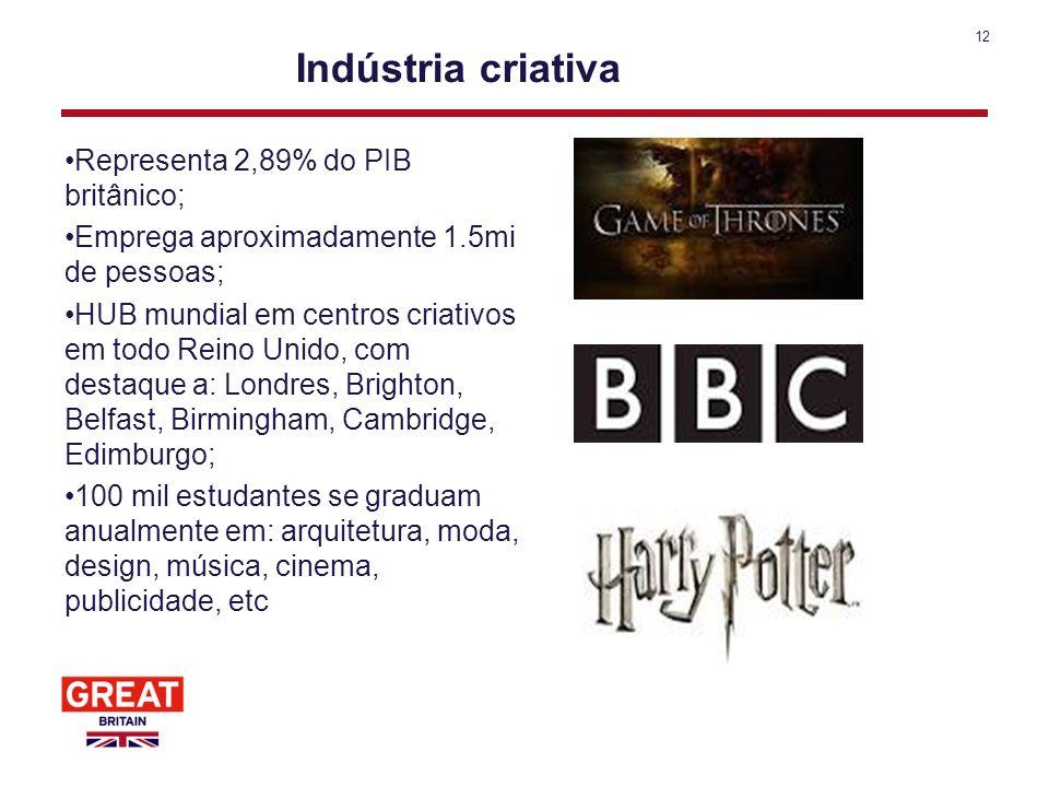 Indústria criativa Representa 2,89% do PIB britânico;