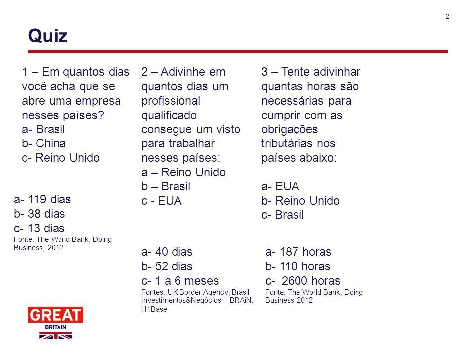 Quiz 1 – Em quantos dias você acha que se abre uma empresa nesses países a- Brasil. b- China. c- Reino Unido.