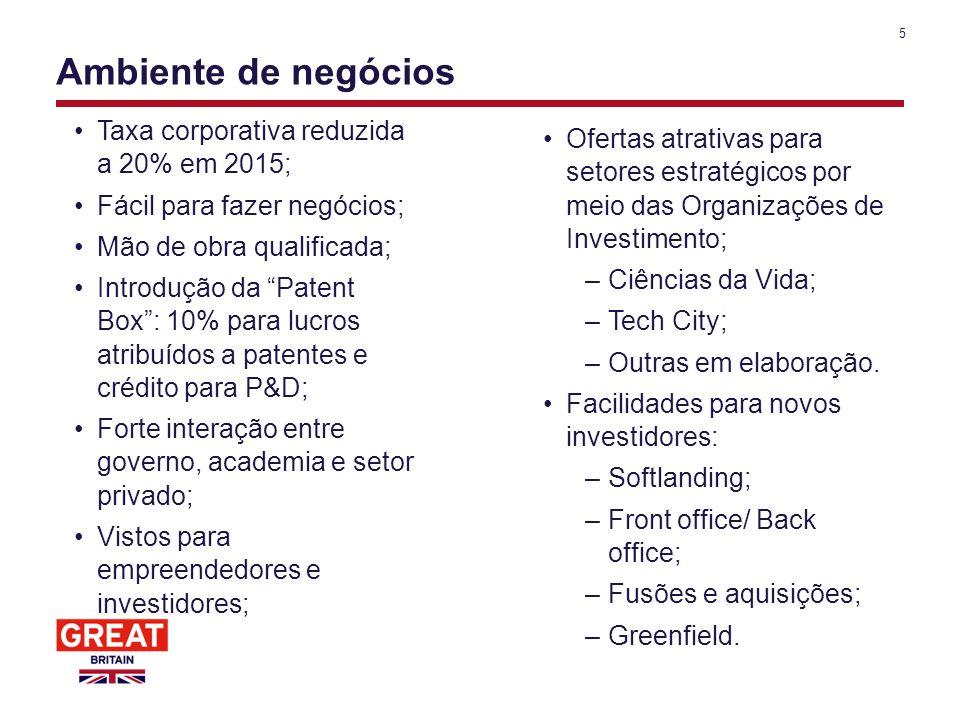 Ambiente de negócios Taxa corporativa reduzida a 20% em 2015;