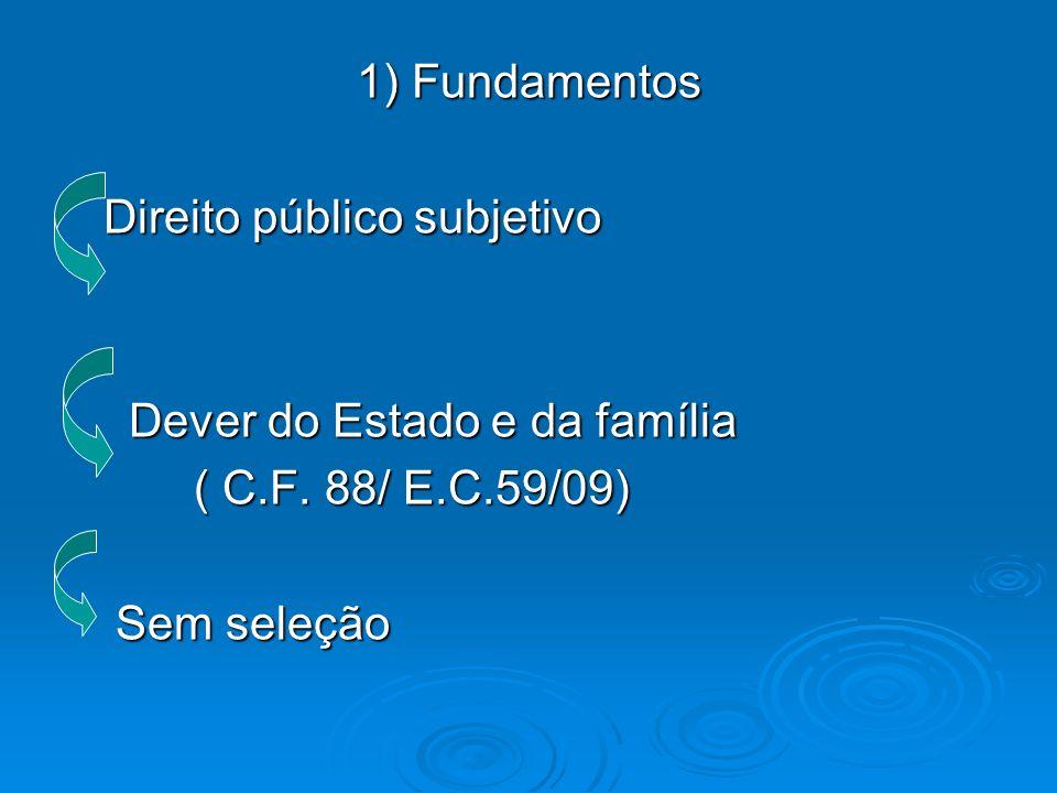 1) Fundamentos Direito público subjetivo. Dever do Estado e da família.