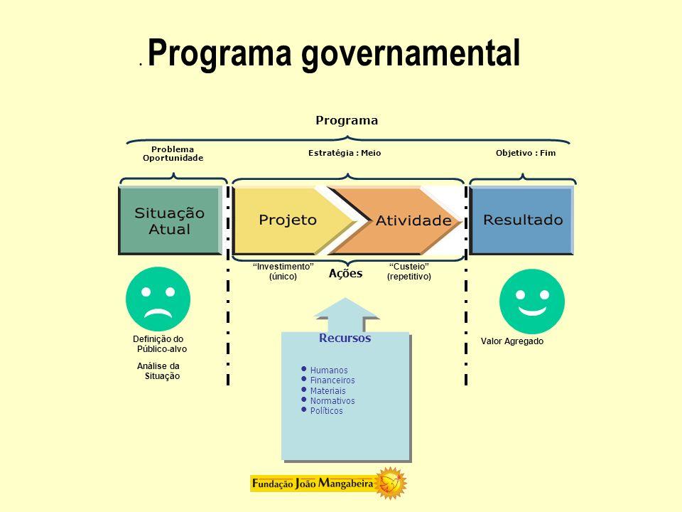 . Programa governamental