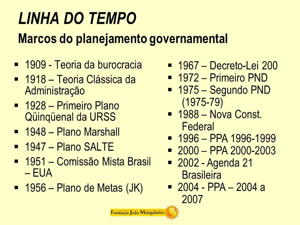 LINHA DO TEMPO Marcos do planejamento governamental