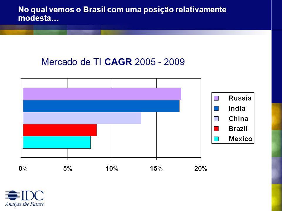 No qual vemos o Brasil com uma posição relativamente modesta…