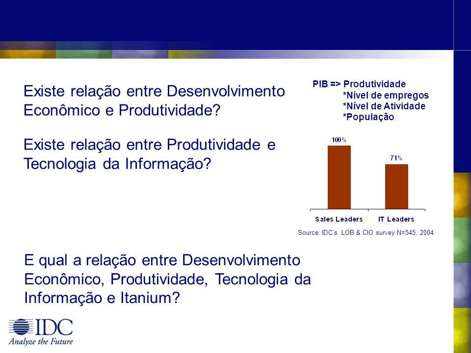 Existe relação entre Desenvolvimento Econômico e Produtividade