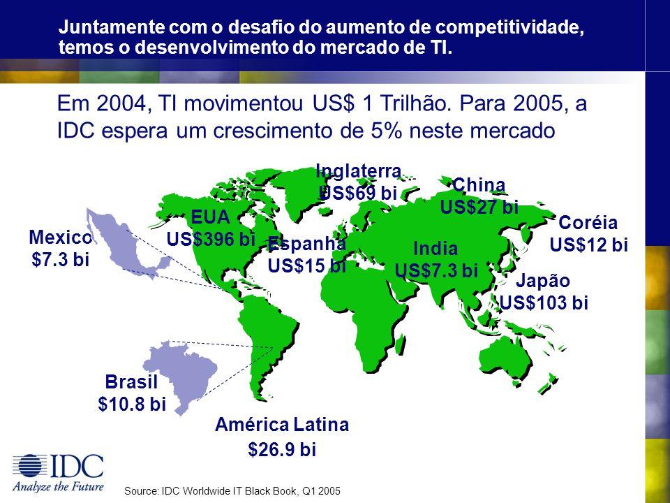 Juntamente com o desafio do aumento de competitividade, temos o desenvolvimento do mercado de TI.