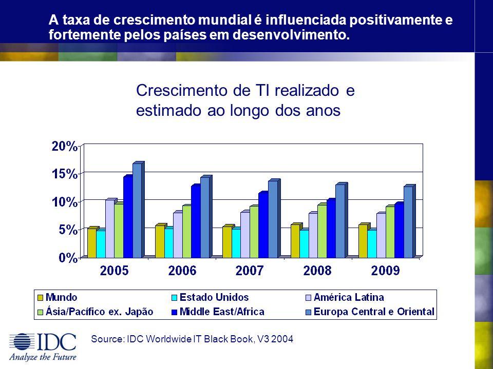 Crescimento de TI realizado e estimado ao longo dos anos