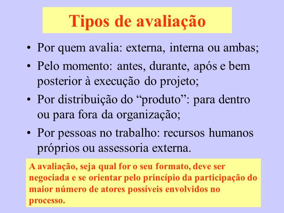 Tipos de avaliação Por quem avalia: externa, interna ou ambas;