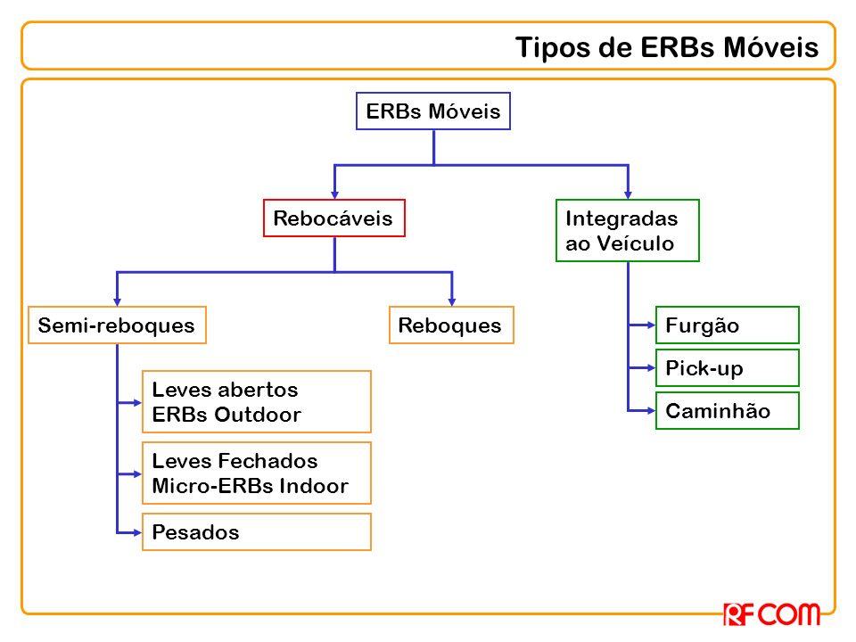 Tipos de ERBs Móveis ERBs Móveis Rebocáveis Integradas ao Veículo