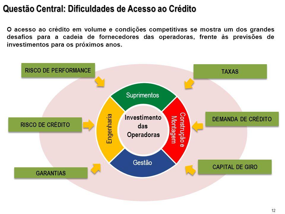 Questão Central: Dificuldades de Acesso ao Crédito