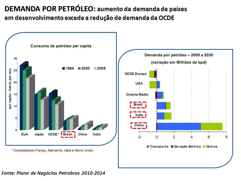 DEMANDA POR PETRÓLEO: aumento da demanda de países em desenvolvimento excede a redução de demanda da OCDE