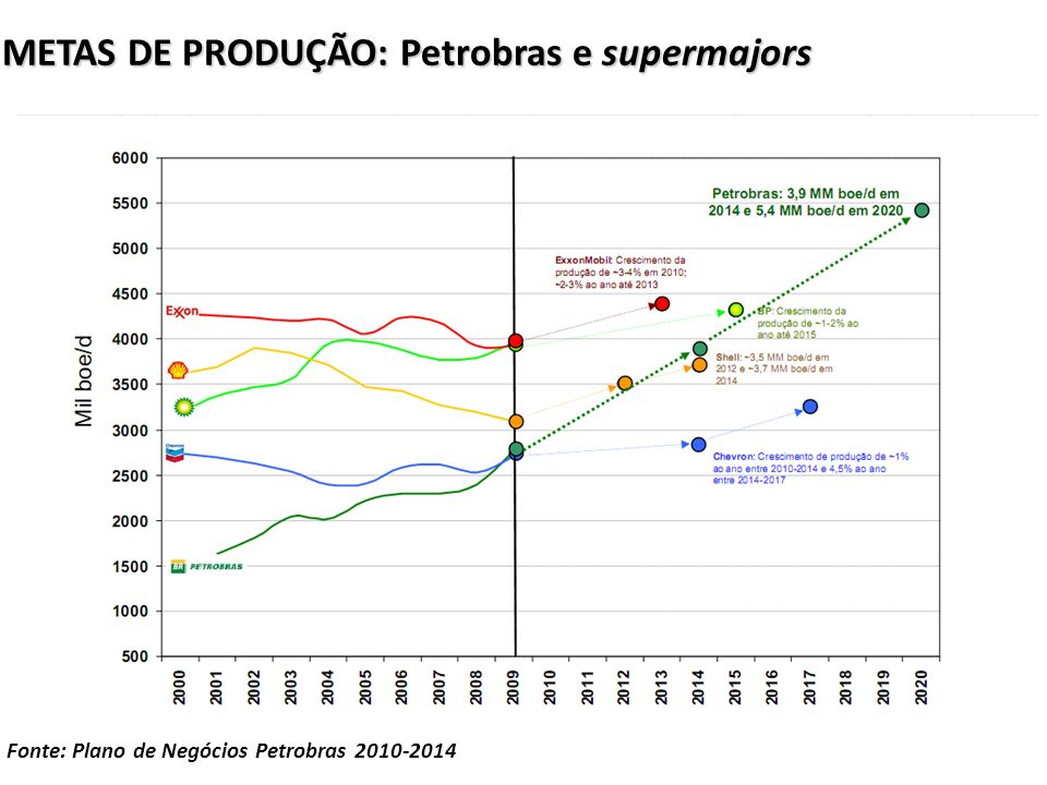 METAS DE PRODUÇÃO: Petrobras e supermajors