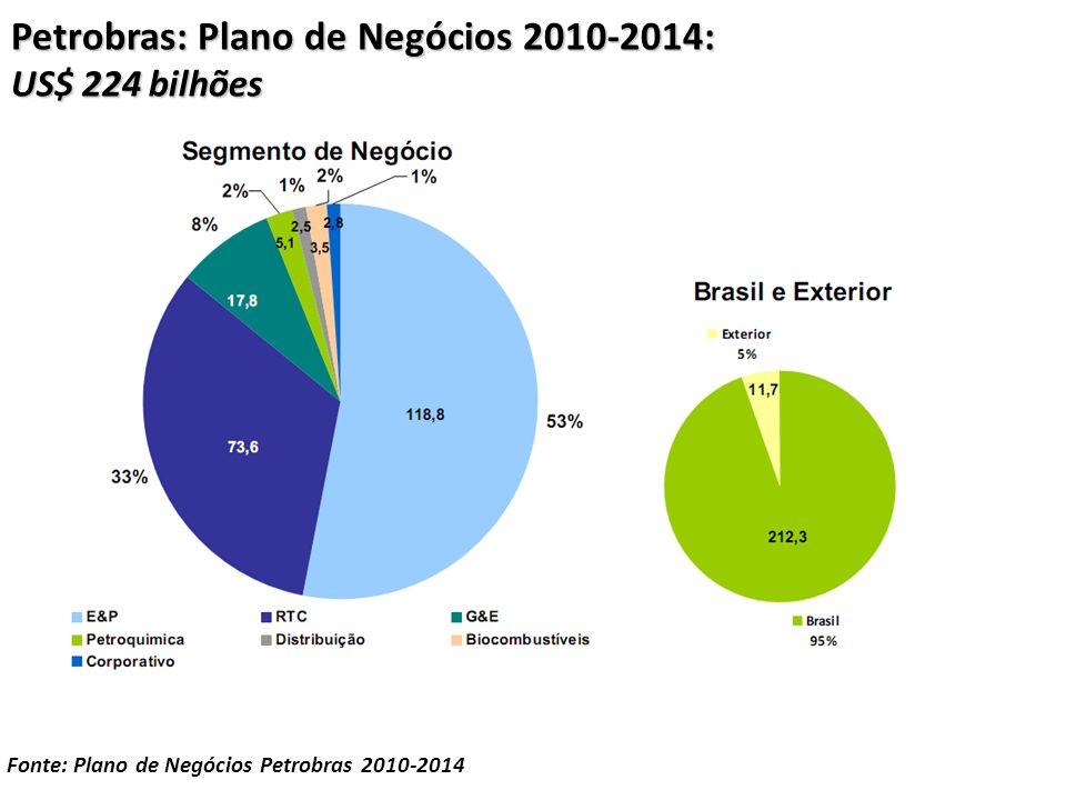 Petrobras: Plano de Negócios 2010-2014: