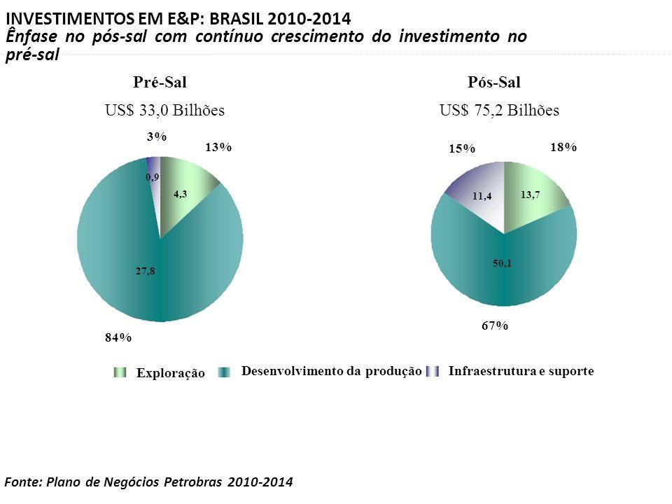 INVESTIMENTOS EM E&P: BRASIL 2010-2014