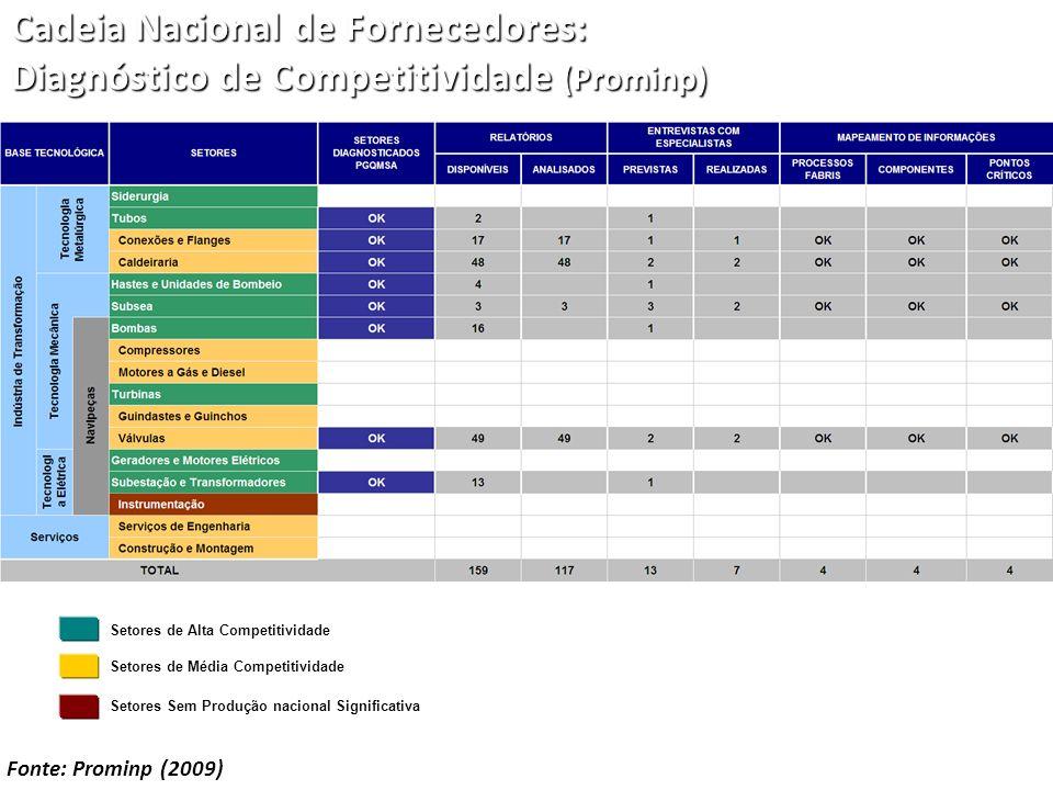 Cadeia Nacional de Fornecedores: Diagnóstico de Competitividade (Prominp)