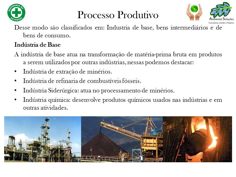 Processo Produtivo Desse modo são classificados em: Industria de base, bens intermediários e de bens de consumo.