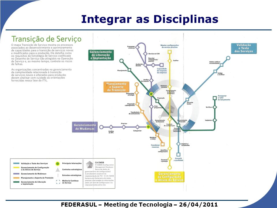 Integrar as Disciplinas