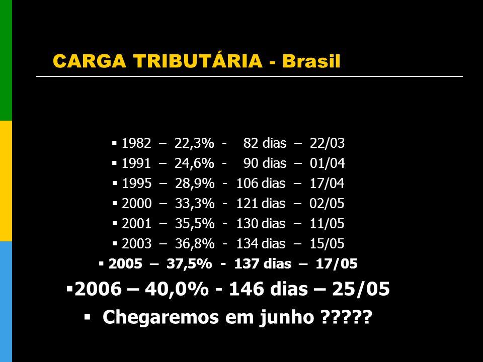 CARGA TRIBUTÁRIA - Brasil