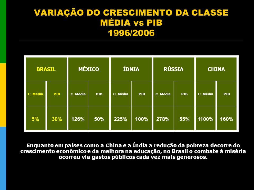 VARIAÇÃO DO CRESCIMENTO DA CLASSE MÉDIA vs PIB 1996/2006