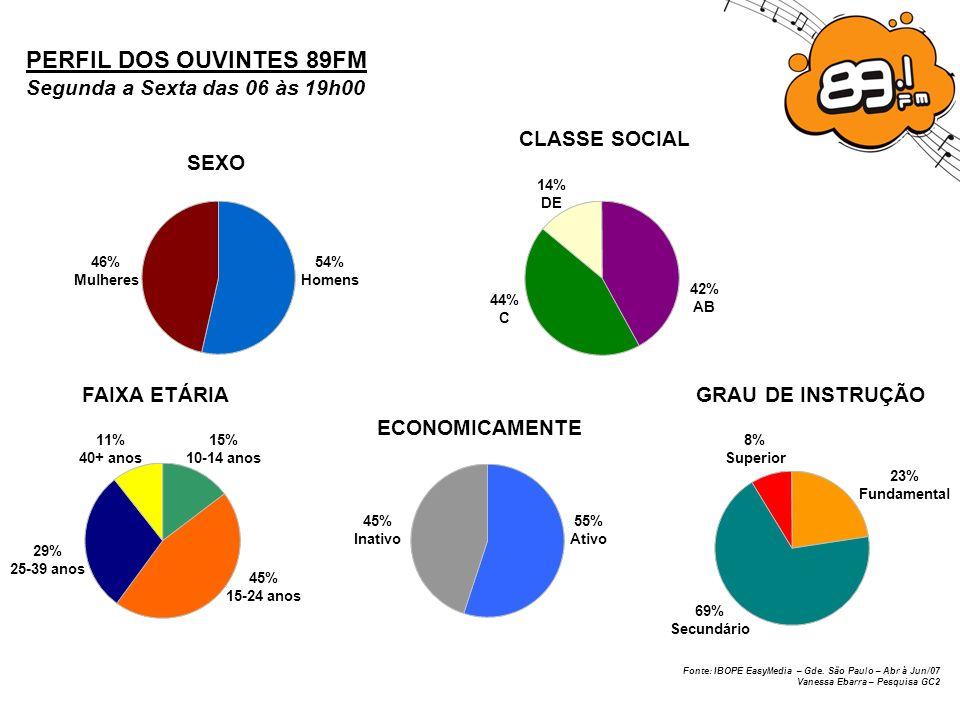 PERFIL DOS OUVINTES 89FM Segunda a Sexta das 06 às 19h00 CLASSE SOCIAL