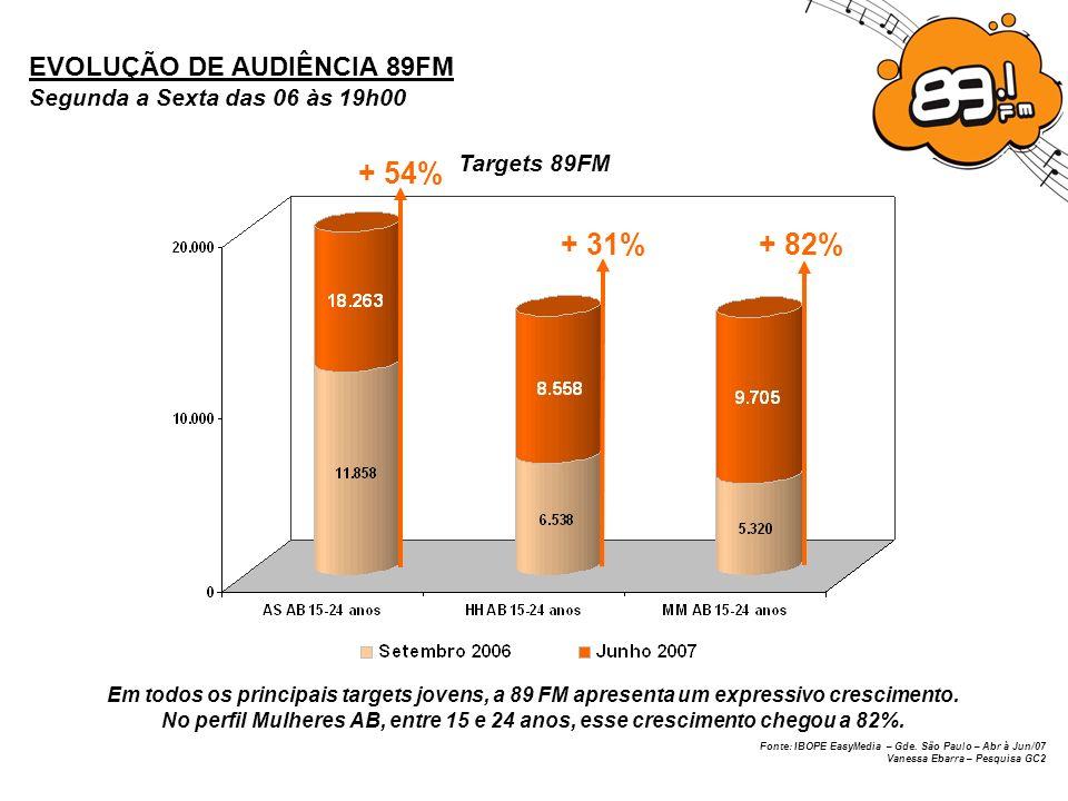 + 54% + 31% + 82% EVOLUÇÃO DE AUDIÊNCIA 89FM