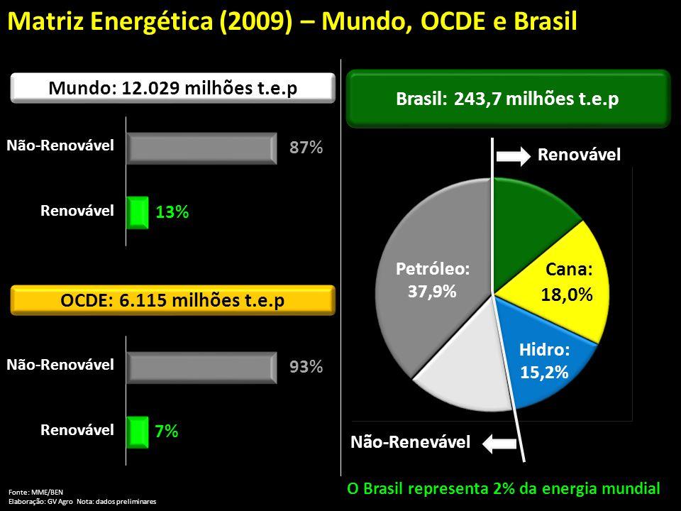 O Brasil representa 2% da energia mundial