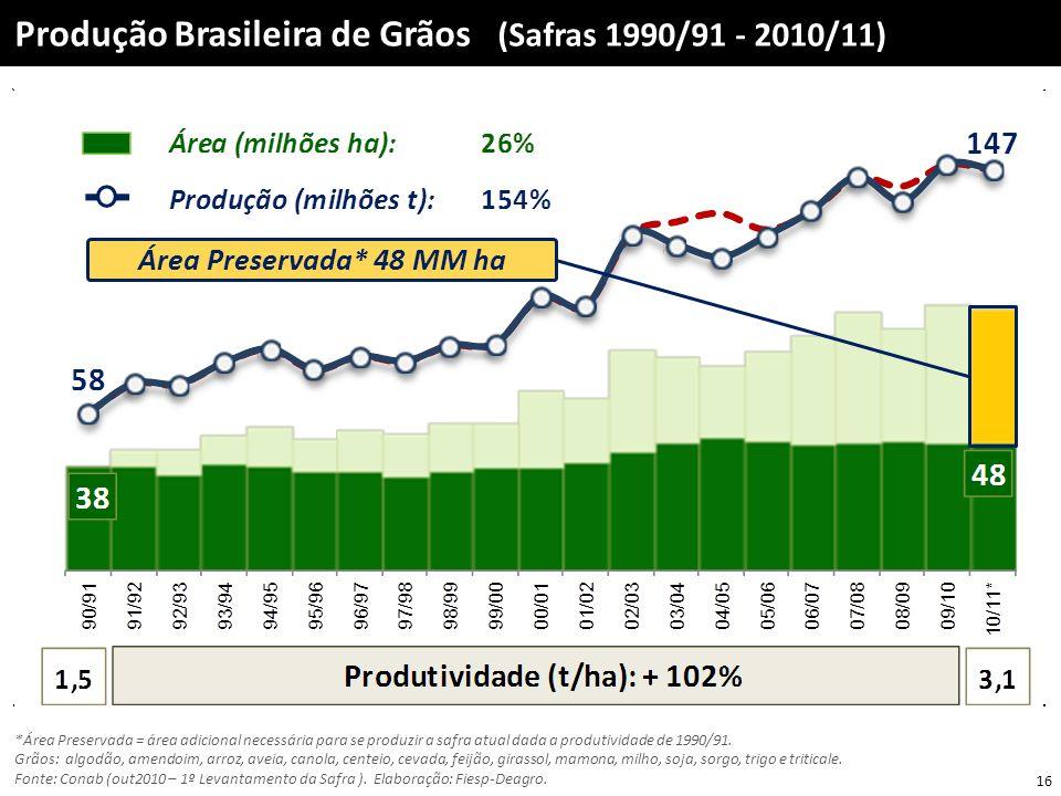 Produção Brasileira de Grãos (Safras 1990/91 - 2010/11)