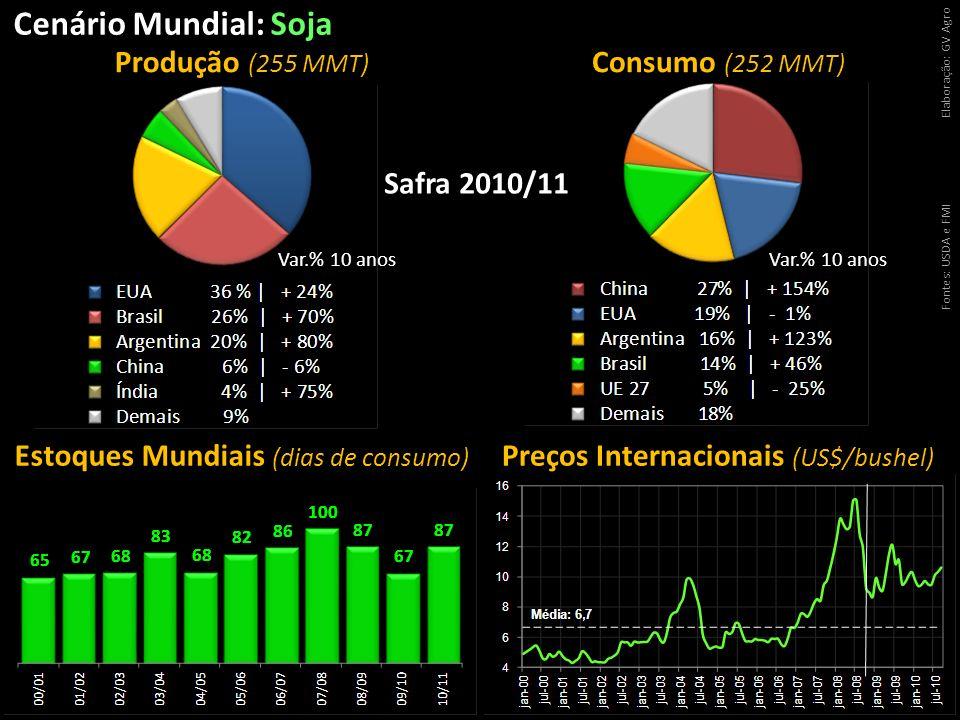 Cenário Mundial: Soja Produção (255 MMT) Consumo (252 MMT)