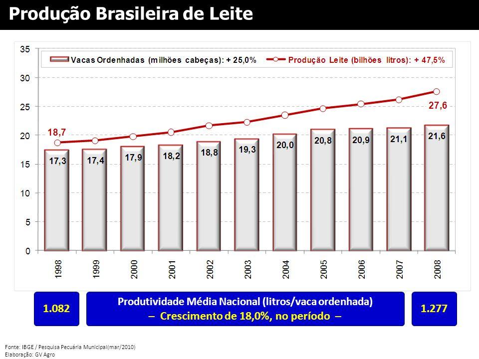 Produção Brasileira de Leite