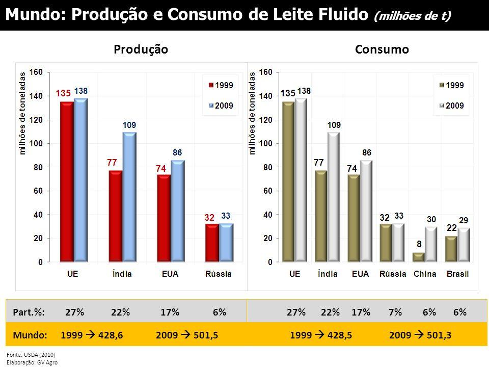 Mundo: Produção e Consumo de Leite Fluido (milhões de t)