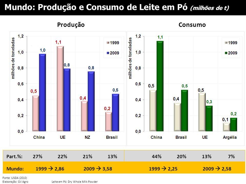 Mundo: Produção e Consumo de Leite em Pó (milhões de t)
