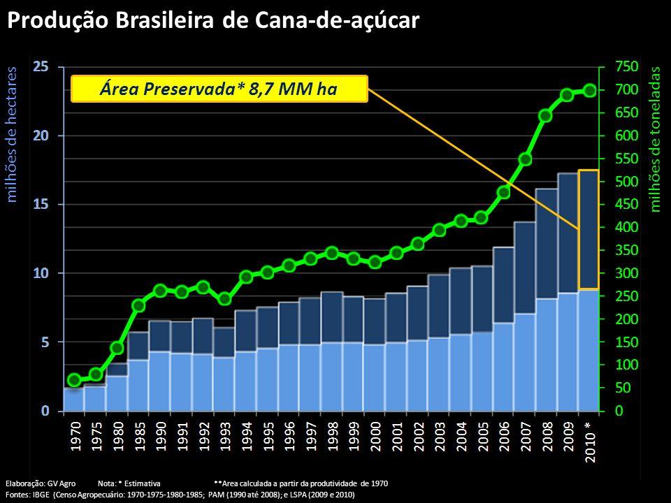 Produção Brasileira de Cana-de-açúcar