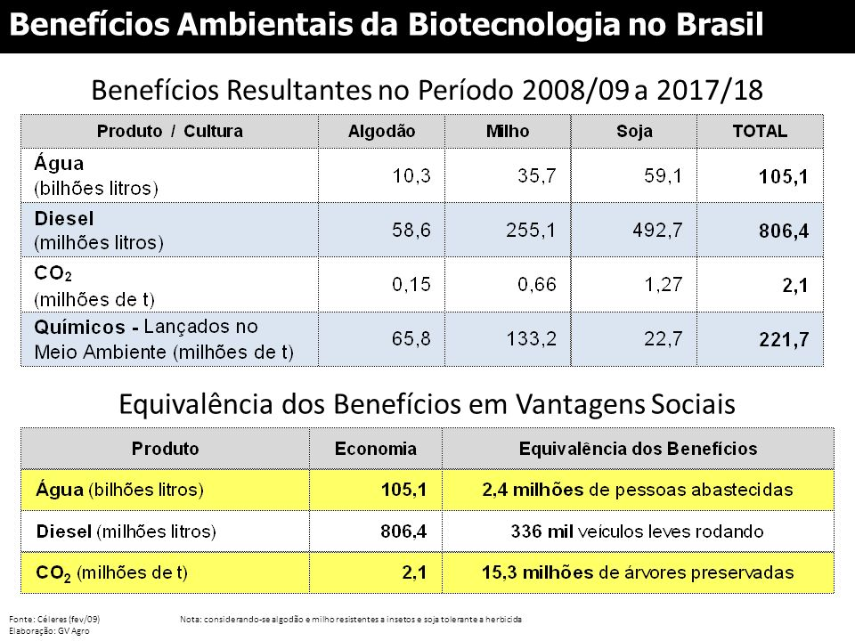 Benefícios Ambientais da Biotecnologia no Brasil