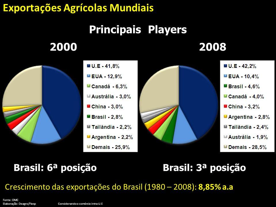 Exportações Agrícolas Mundiais