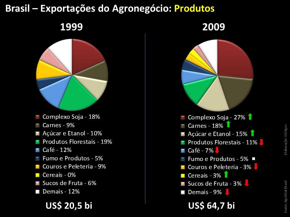 1999 2009 Brasil – Exportações do Agronegócio: Produtos