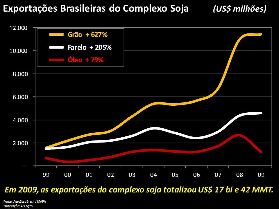 Em 2009, as exportações do complexo soja totalizou US$ 17 bi e 42 MMT.