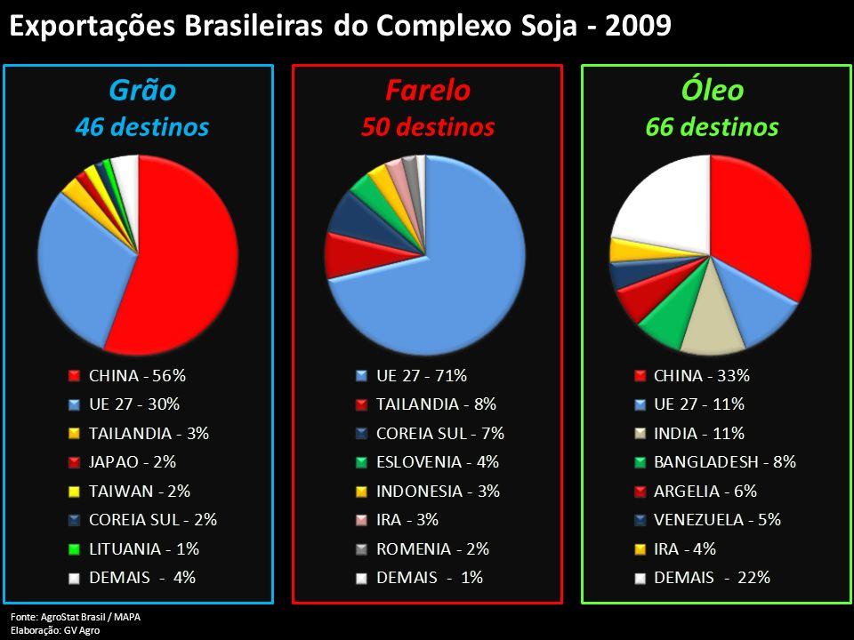 Exportações Brasileiras do Complexo Soja - 2009