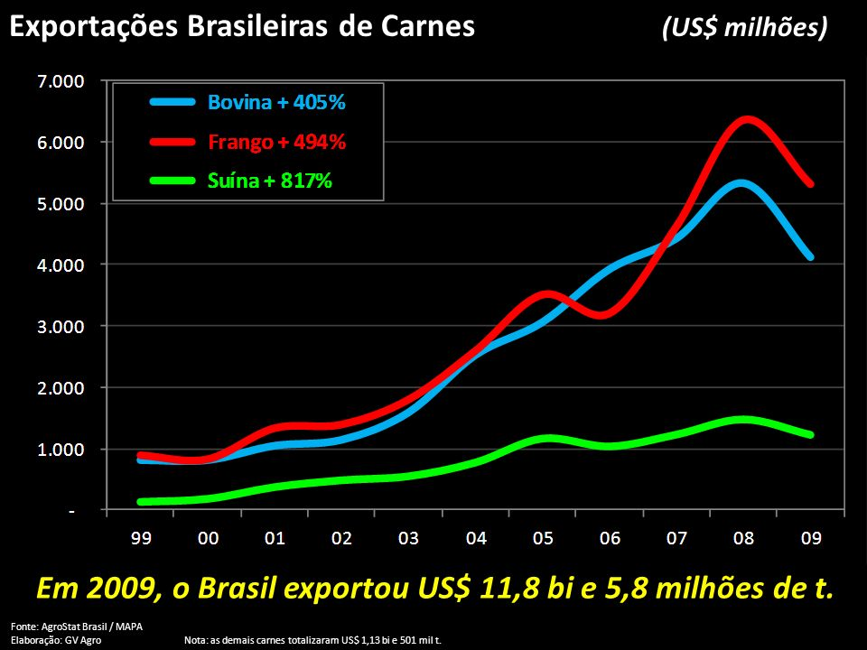 Em 2009, o Brasil exportou US$ 11,8 bi e 5,8 milhões de t.