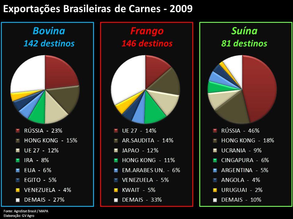Exportações Brasileiras de Carnes - 2009